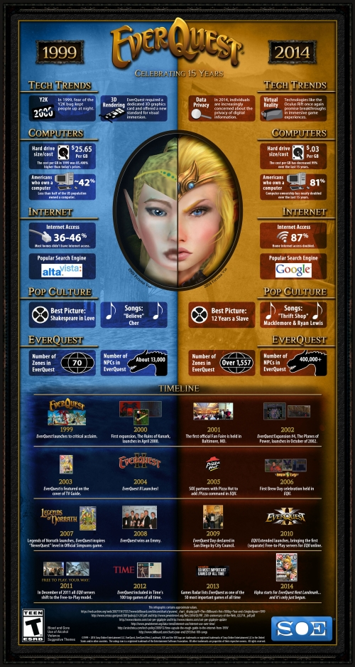 EverQuest 15 Year Infographic