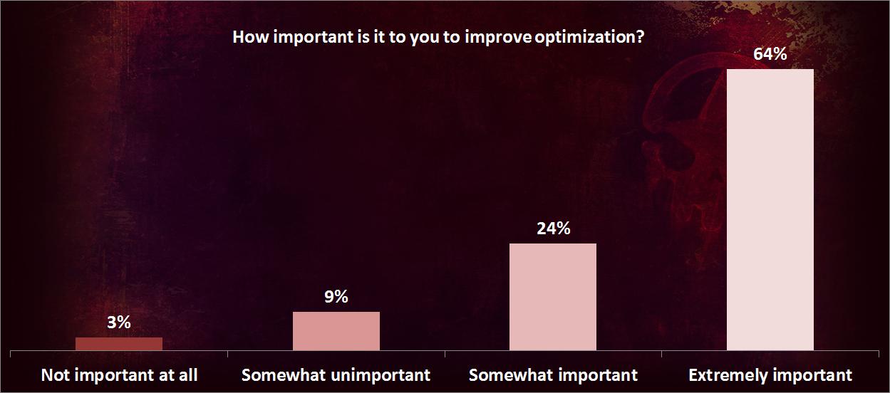 Optimization Survey