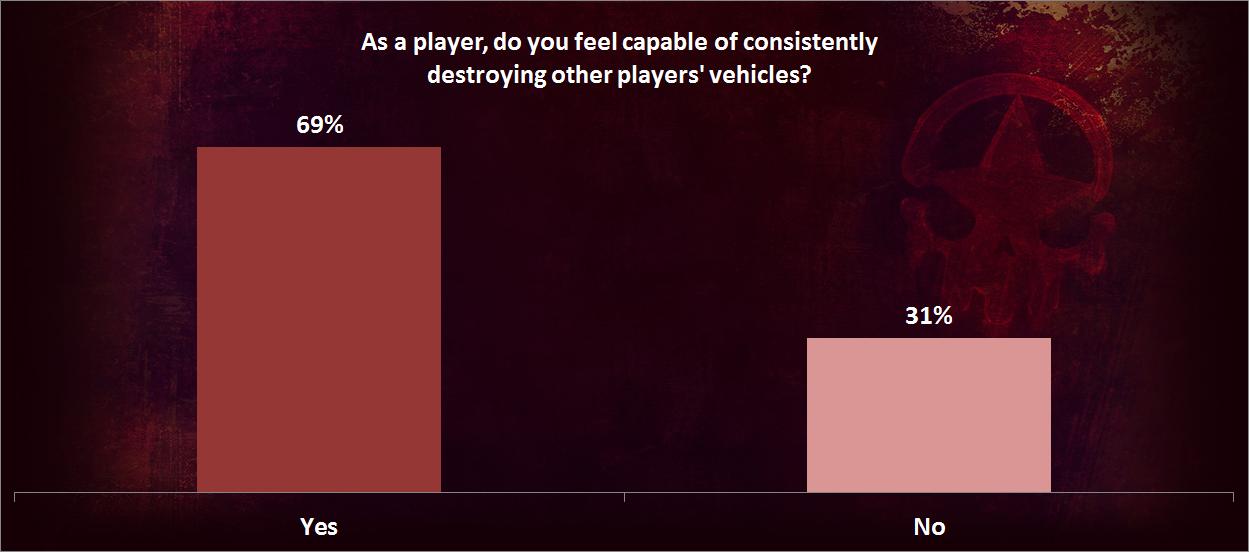 Vehicle Destruction Survey