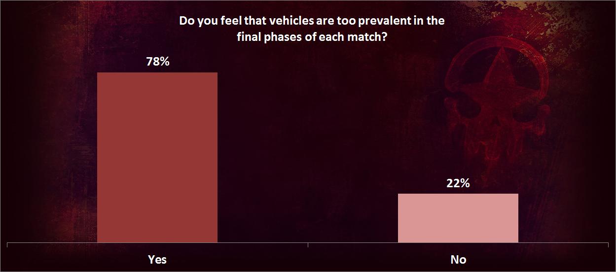 Vehicle Prevalence Survey