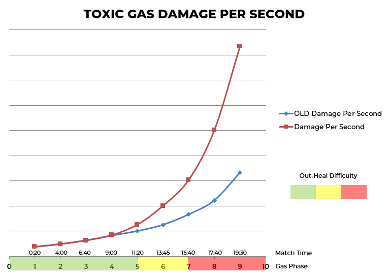 Toxic Gas Damage Graph